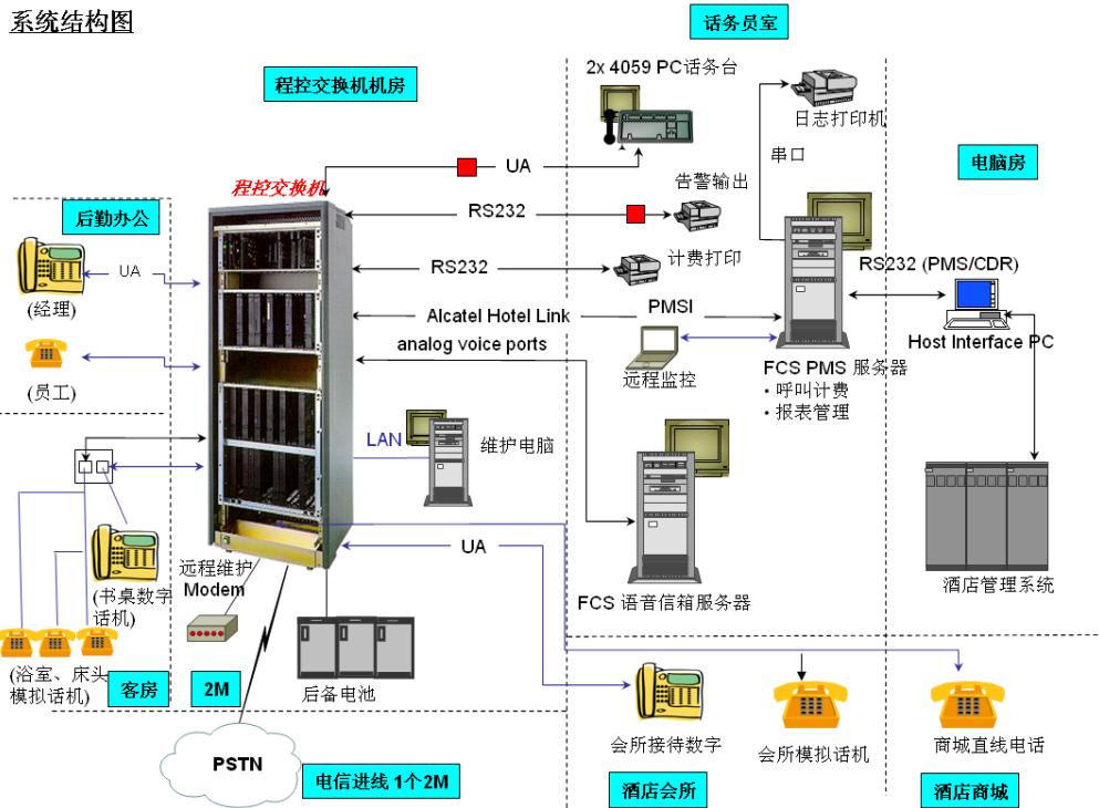 程控交换机使用说明如何设置-电话交换机的使用方法