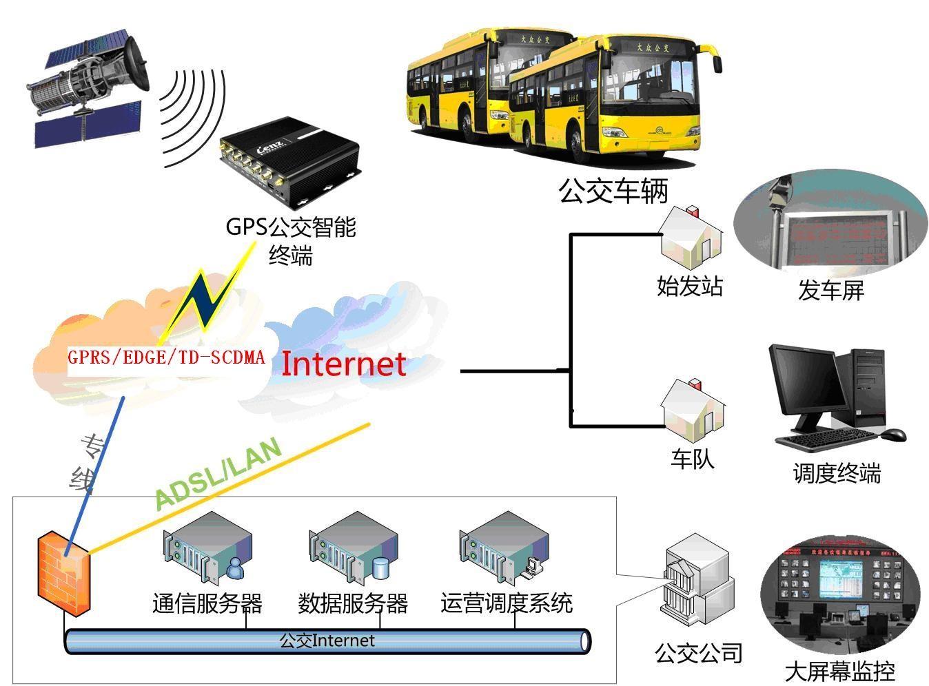 智慧车辆调度管理系统结构图