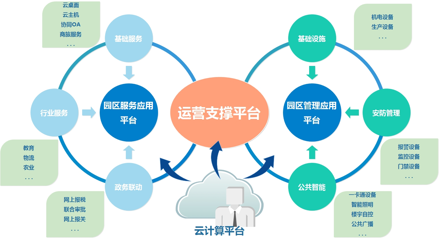 开发,经营,管理的一整套系统解决方案,注重管理理念与服务体系创新