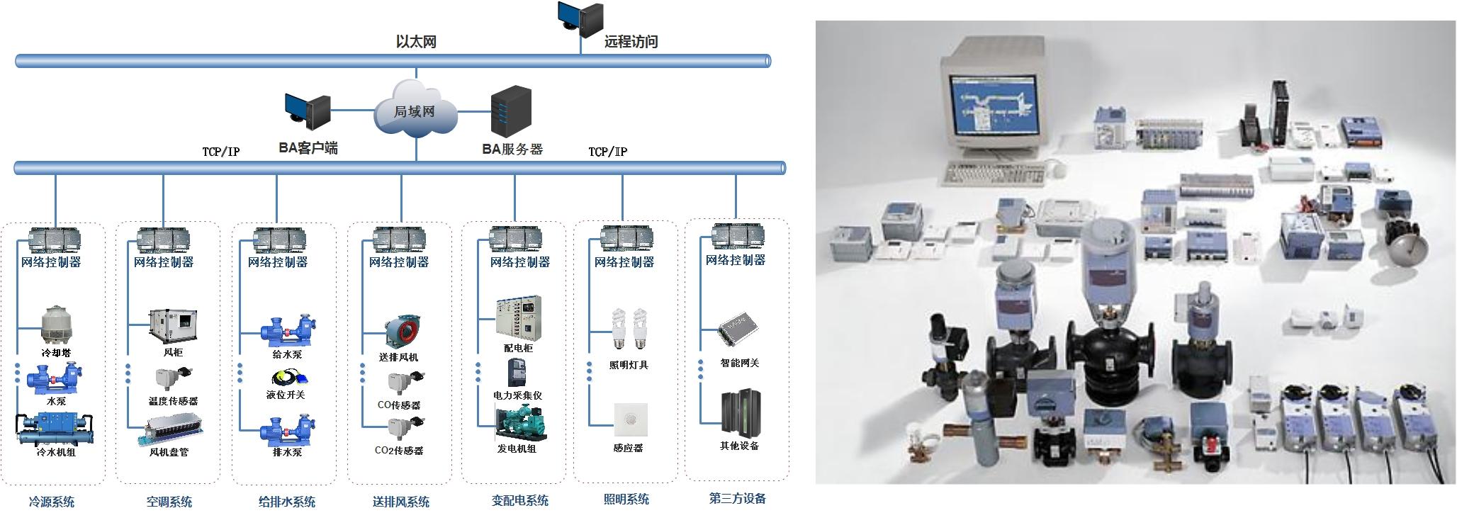 楼宇自控系统 - 建筑智能化系统集成图片